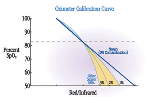 Oximeter Calibraton Curve