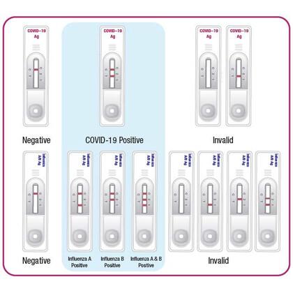 Συνδυαστικό Τεστ Αντιγόνων SARS-CoV-2 & Ιού Γρίπης Α/Β